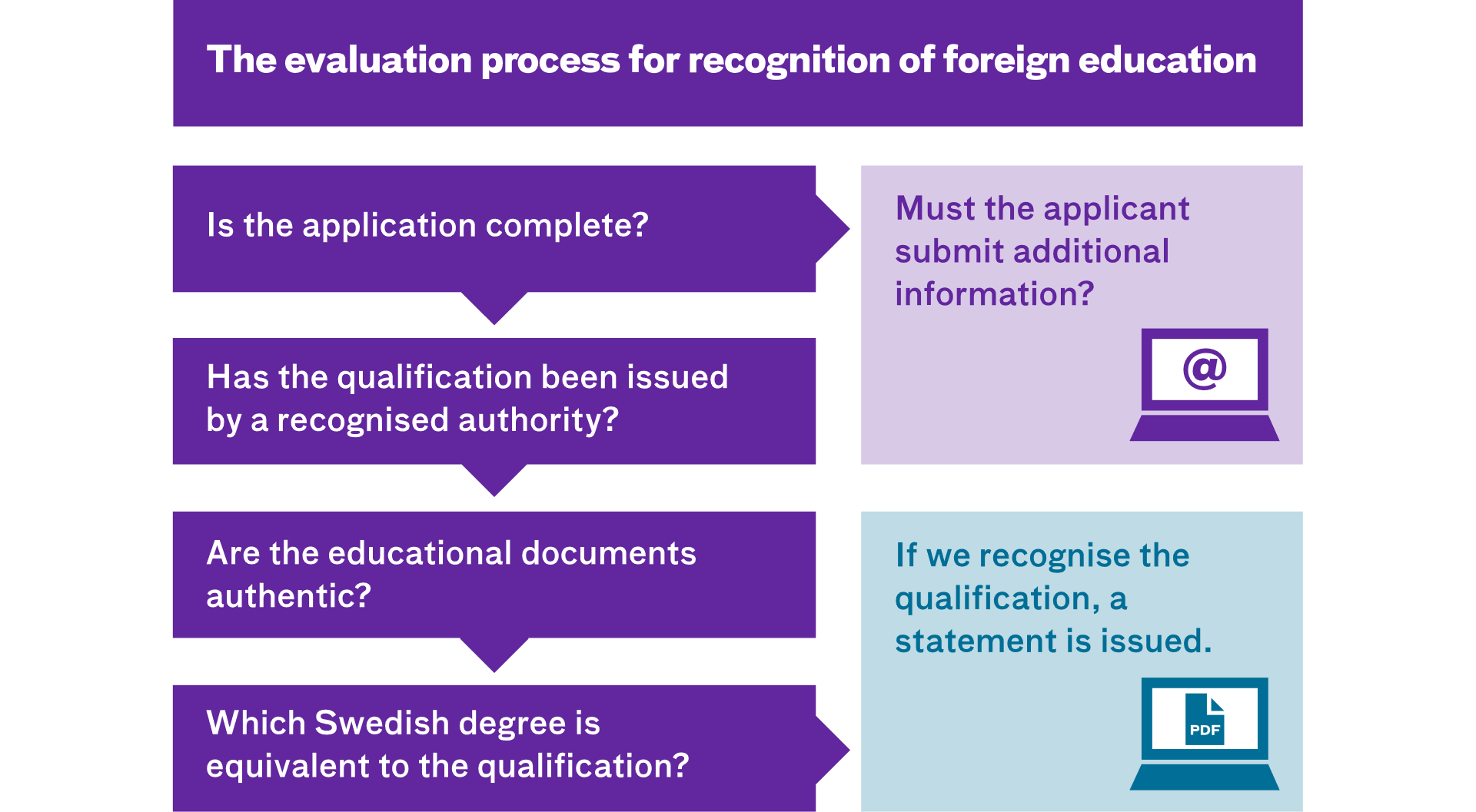 Image describing the evaluation process. The content is described in the web page.