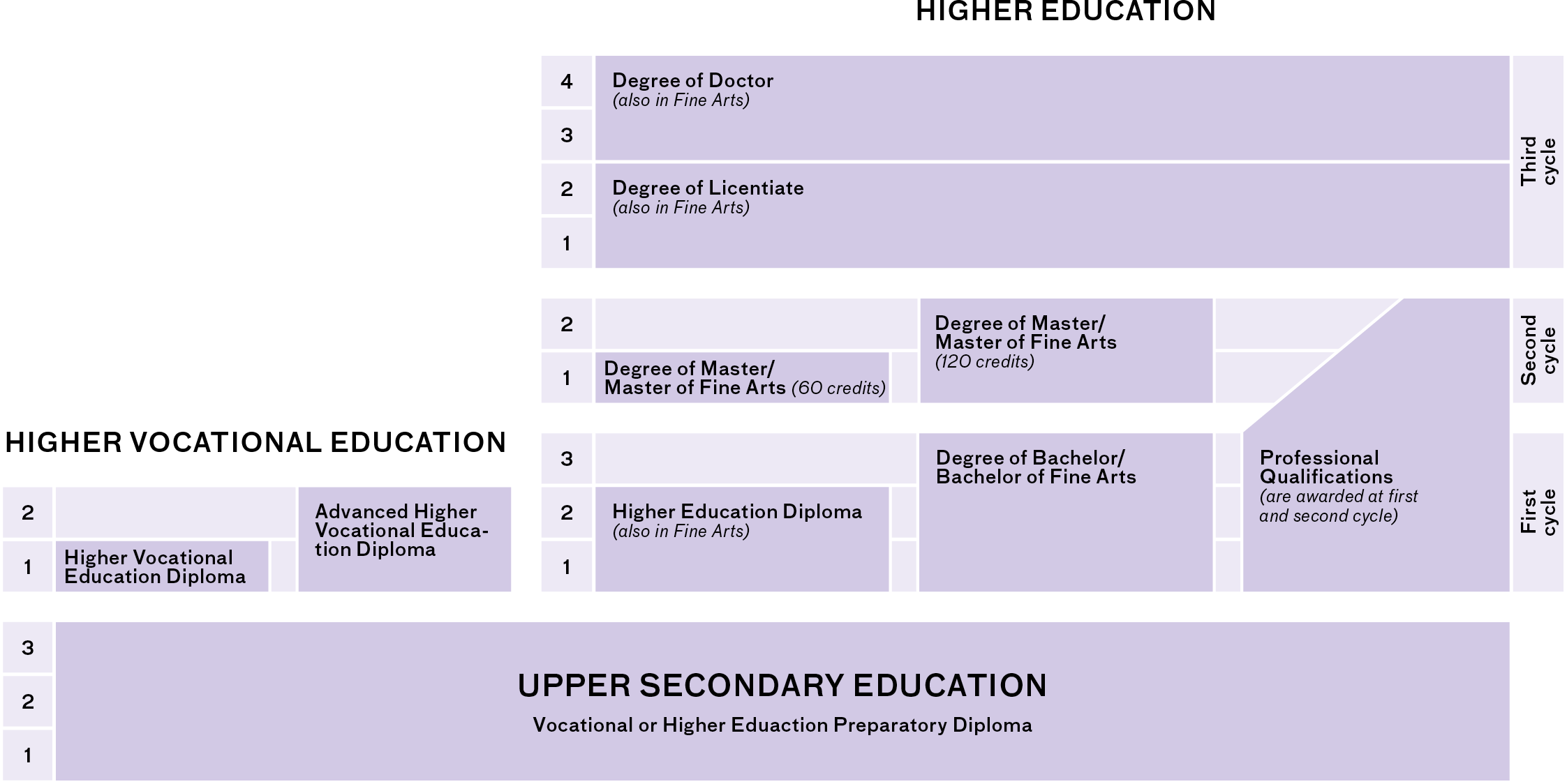 Image describing the Swedish higher education system. The web page contains the information in text.